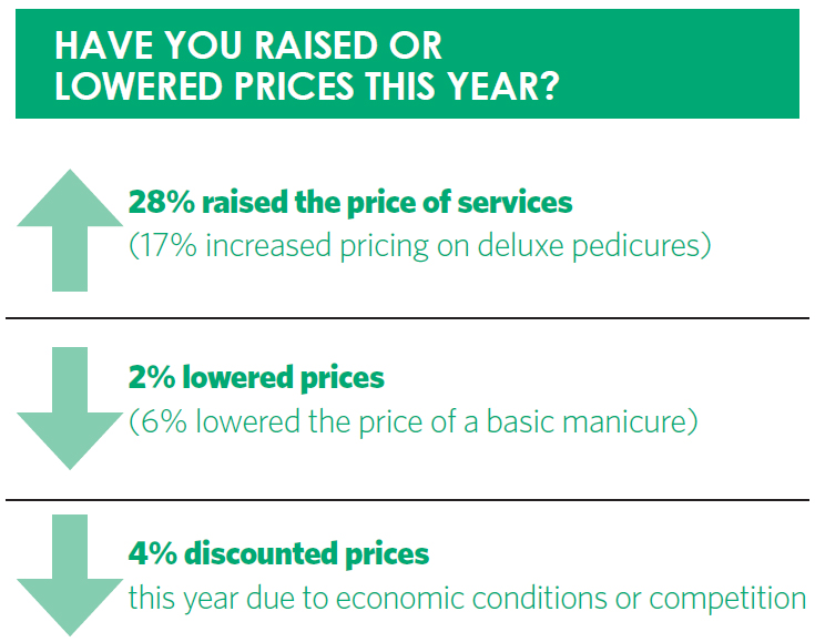 Have you raised or lowered prices this year