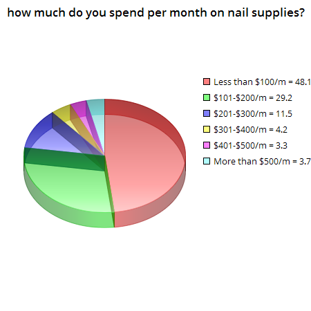 How much do you spend