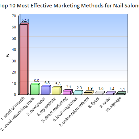 Top 10 Most Effective Marketing