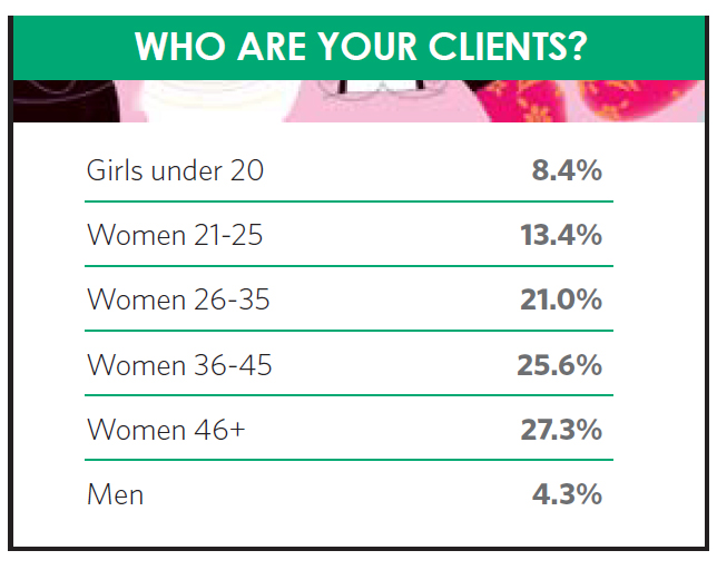Who are your clients