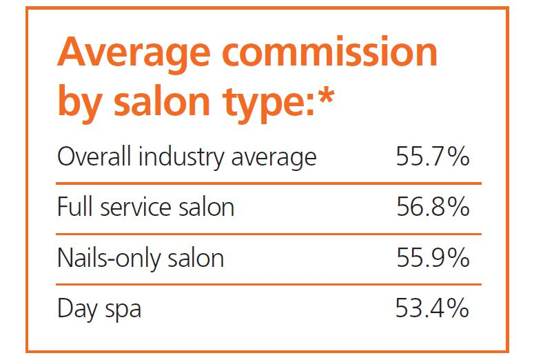 Average commission by salon type