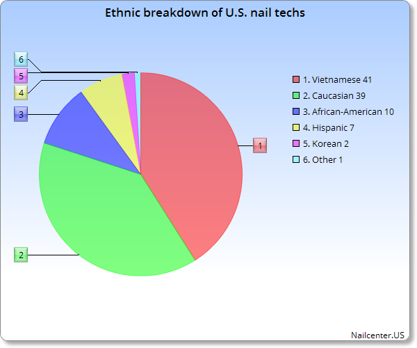Ethnic breakdown of U.S. nail techs - Vietnamese 41%