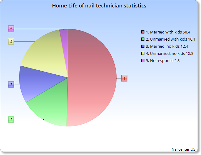 Home Life of nail technician statistics