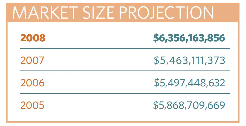 MARKET SIZE PROJECTION