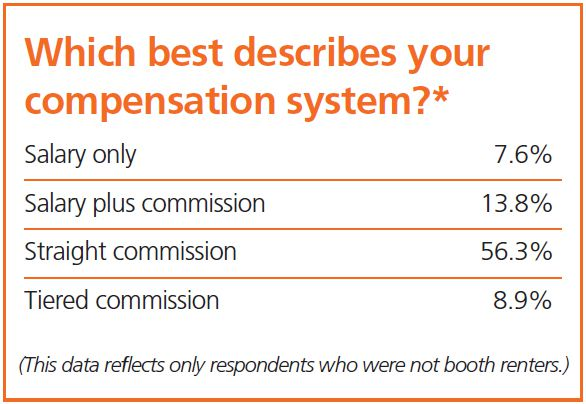 Which best describes your compensation system?