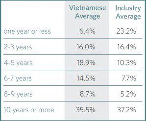 Vietnamese demographics