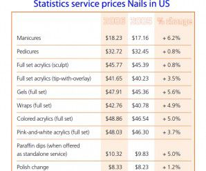 Statistics service prices Nails in US