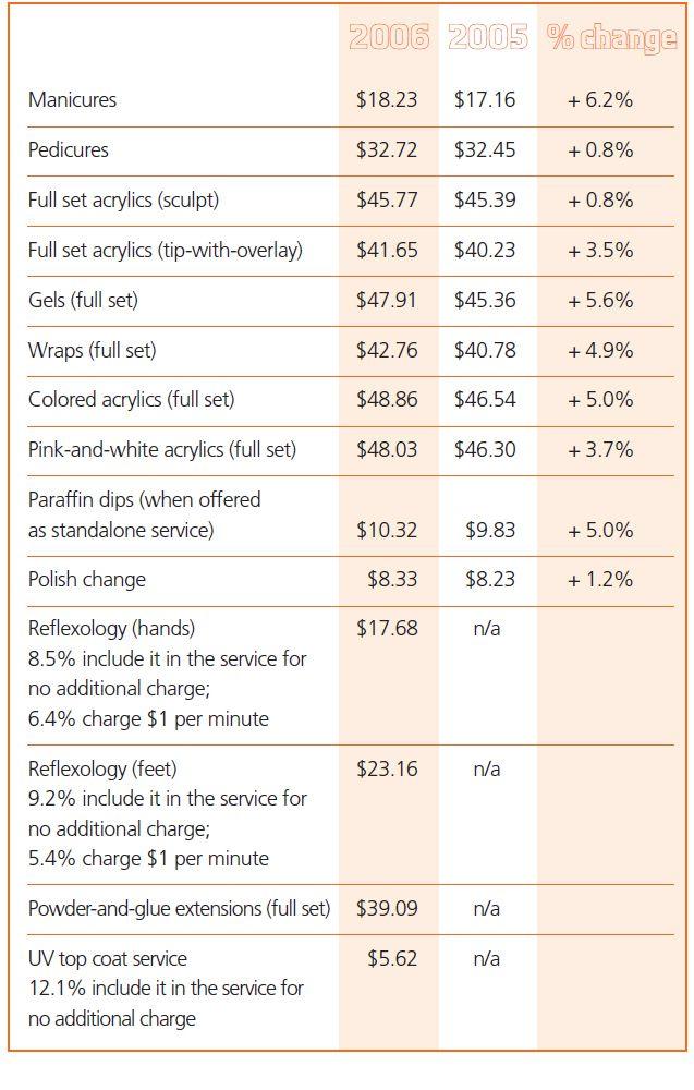 service-price