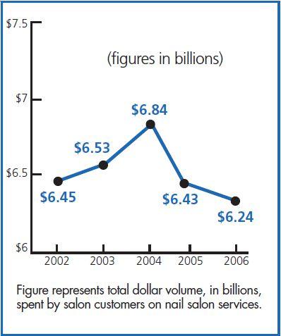 Statistics Nails