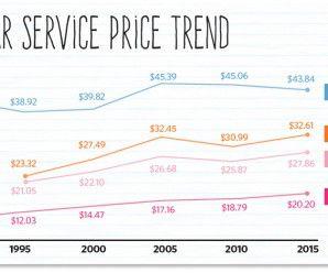 Nail tech income 2015