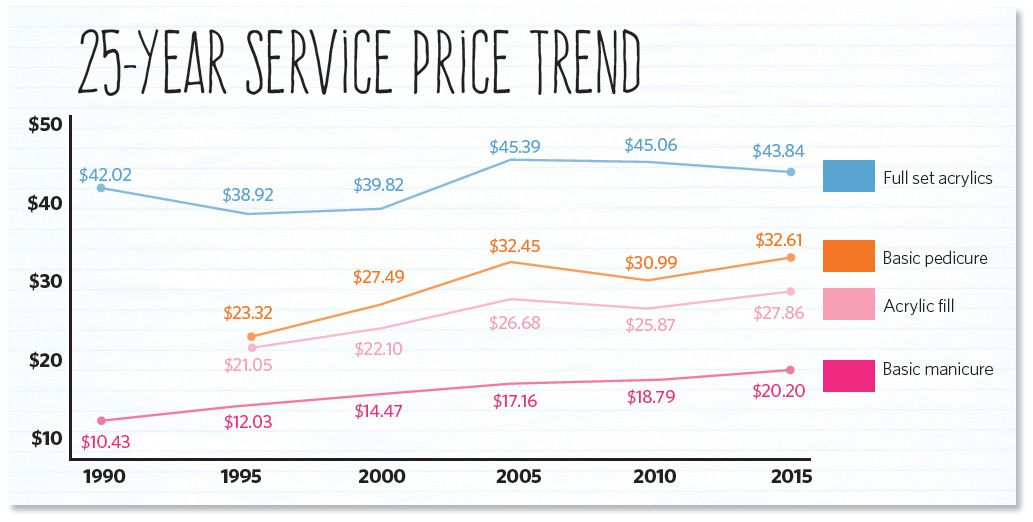 25-year service price trend