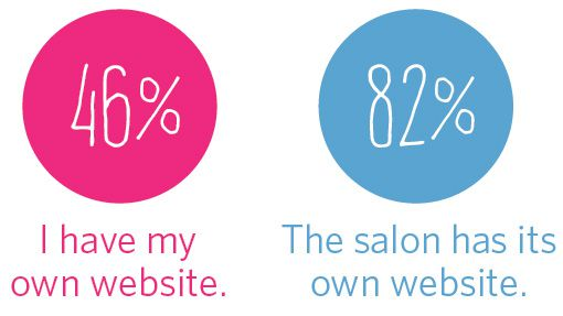 82% The Nail salon has its own website