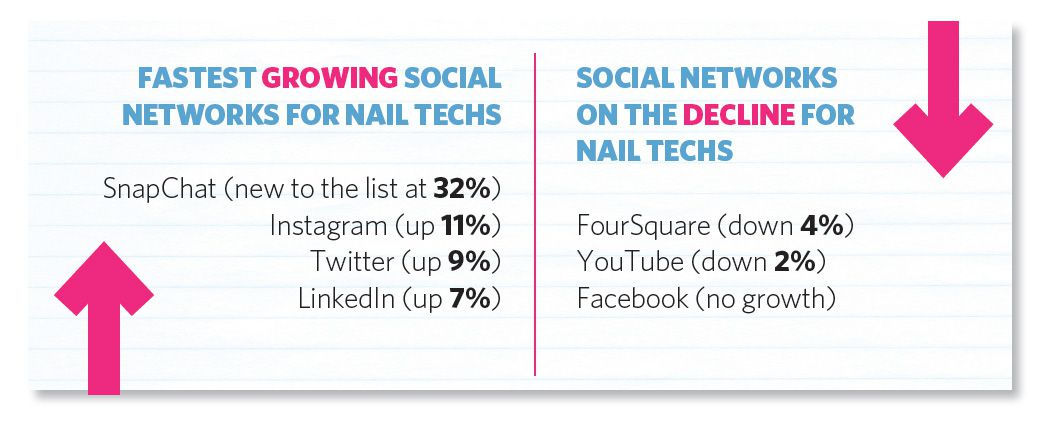 GROWING - DECLINE SOCIAL NETWORKS FOR NAIL TECHS