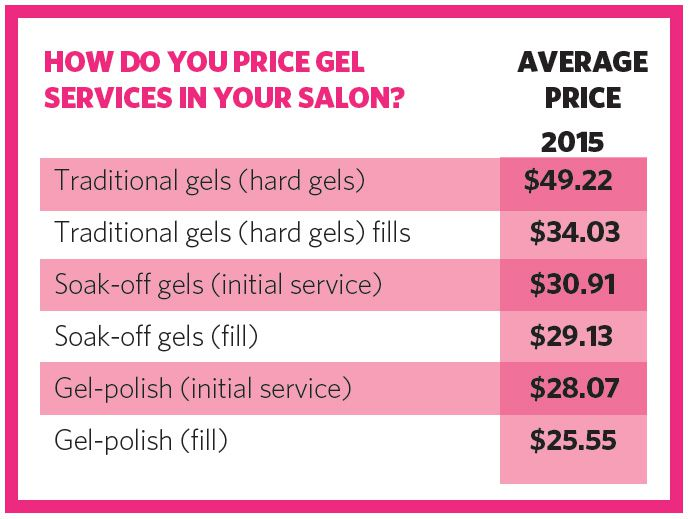HOW DO YOU PRICE GEL SERVICES IN YOUR SALON?