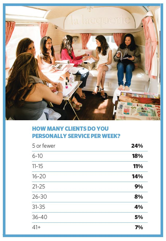 HOW MANY CLIENTS DO YOU PERSONALLY SERVICE PER WEEK?
