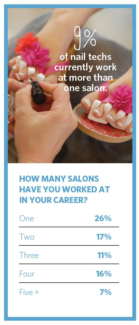 HOW MANY SALONS HAVE YOU WORKED AT IN YOUR CAREER-