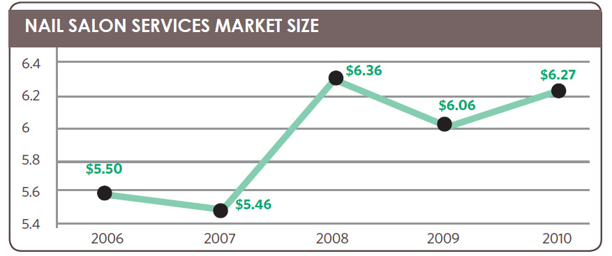 NAIL Salon Services Market Size