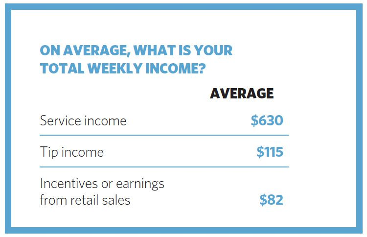ON AVERAGE WHAT IS YOUR TOTAL WEEKLY INCOME?