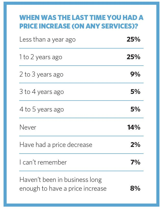WHEN WAS THE LAST TIME YOU HAD A PRICE INCREASE