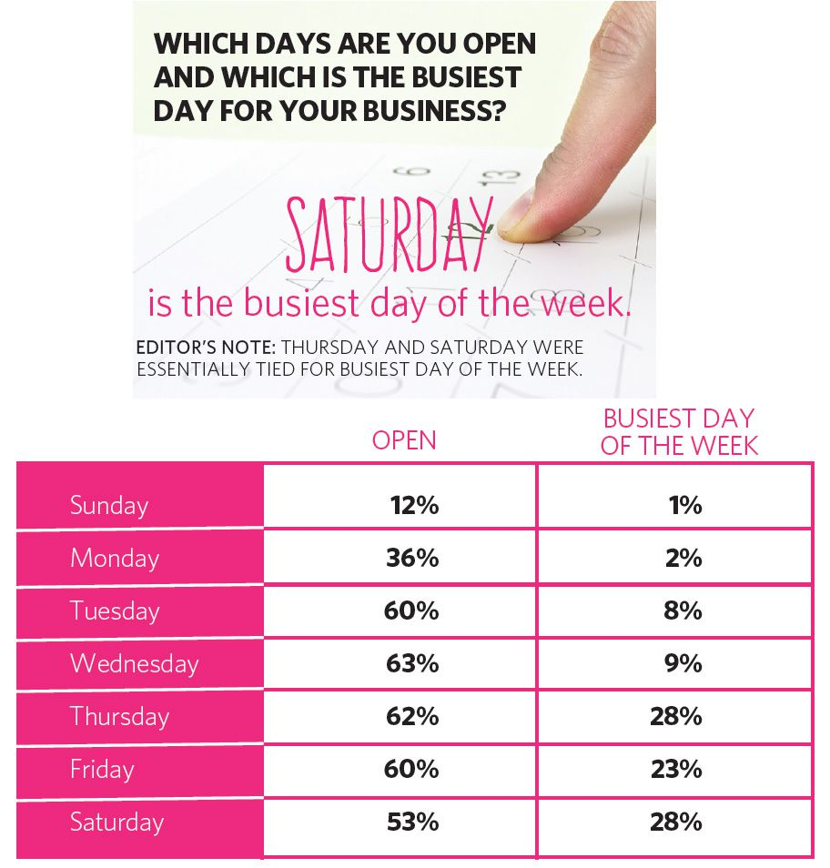 WHICH DAYS ARE YOU OPEN