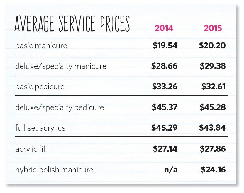 average service prices