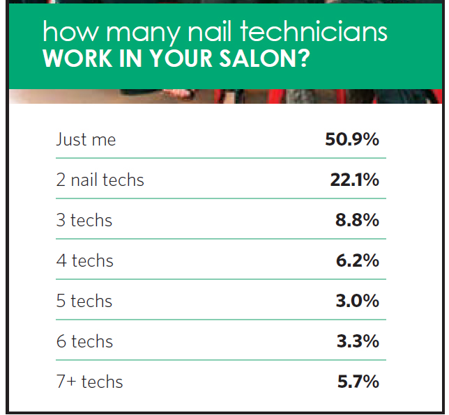 how many nail technicians work in Your salon?