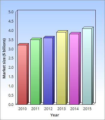 ChartGo-nail-industry-statistics-2016