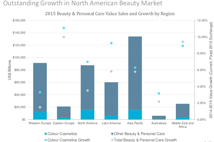 Hair & Nail Salons in the US