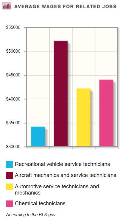 Nail technicians statistics 2012-2022