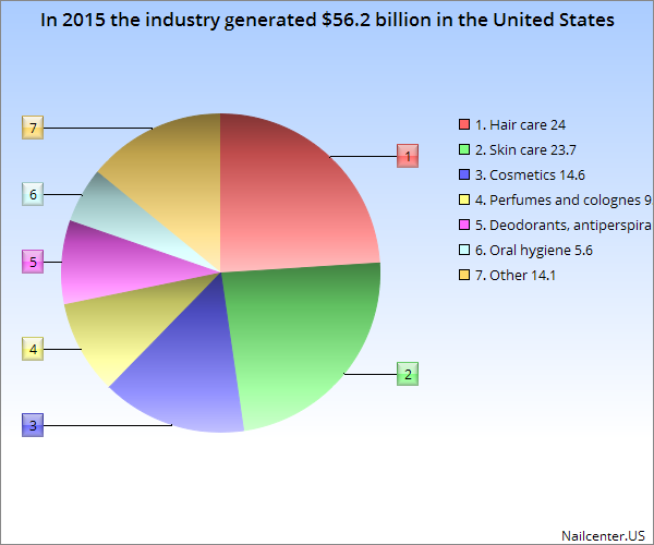 In 2015 the industry generated $56.2 billion in the United States