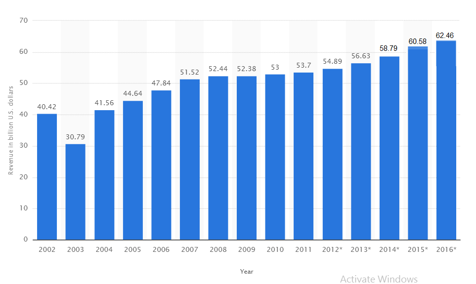 Revenue of the cosmetic industry in the United States from 2002 to 2016 (in billion U.S. dollars)